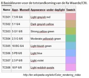 CRI en LED, Ra waarden