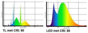 LED VS TL CRI